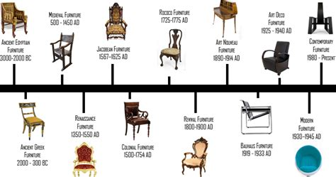 interior design history timeline furniture design history onlinedesignteacher
