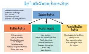 kepner tregoe problem solving template service with system kepner tregoe