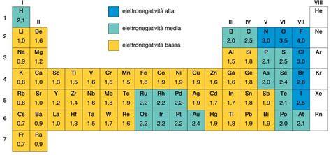 energia di ionizzazione nella tavola periodica l energia di ionizzazione 232 l energia necessaria per