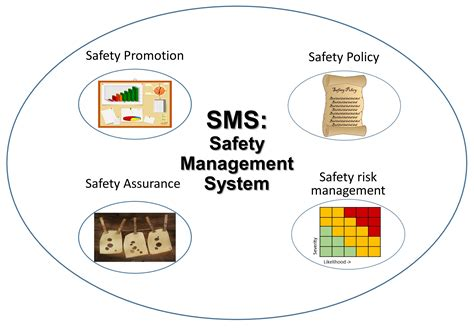 For Mba Safety Management by Describe And Explain The Difference Between Culture And
