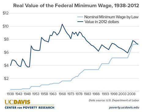 what are wages what are the annual earnings for a time minimum wage