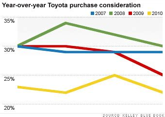 Unintended Acceleration Toyota S Recall Crisis Toyota One Year Later Buy A Toyota Wouldn T Think Of