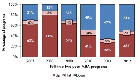 Mba Can Be A Changer by App Declines At Two Thirds Of U S Schools