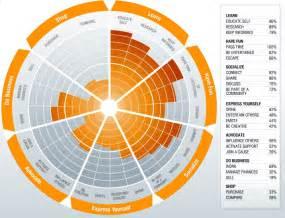Top data visualization examples lightmix design studio blog