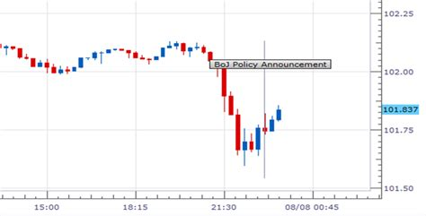bank of japan announcement japanese yen ignores status quo bank of japan policy