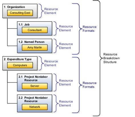 resource diagram oracle fusion applications project management