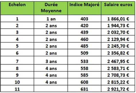 Grille Echelon Infirmier by Infirmier E Pu 233 Ricultrice Dans La Fonction Publique