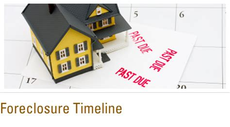 buying a house in foreclosure process sbd housing solutions foreclosure timeline