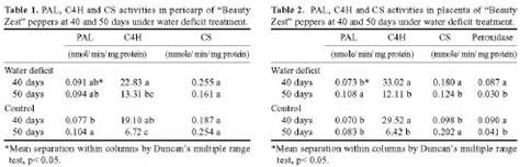 5 In 1 Ck Alvino capsaicin biosynthesis in water stressed pepper fruits