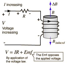 what is emf in inductor inductor increase voltage 28 images inductance of a coil of wire lessons in electric