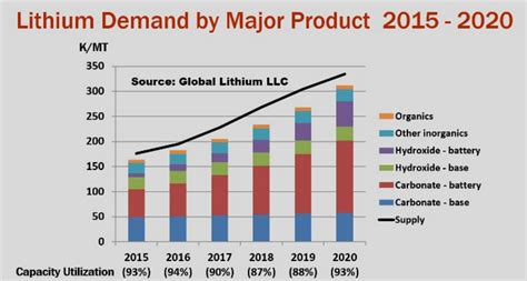 tesla gigafactory planned 2020 production of lithium ion cells slide the race for lithium heats up mining com