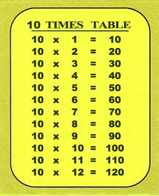 resources for nsw stage 2 maths 10 times table