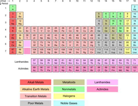 At Room Temperature None Of The Metals Are by Halogens Chemistry For Non Majors