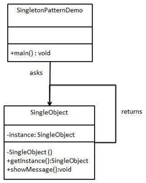 singleton pattern java exles design patterns singleton pattern