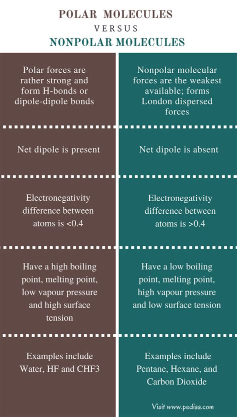 Difference Between Ionic And covalent bonds vs ionic bonds difference and comparison