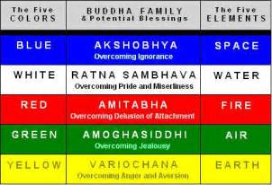 buddhism colors find out your colour crush learn a lesson