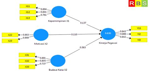 Artikel Partial Least Square Pls interpretasi hasil pengukuran outer model partial least