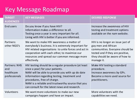 public relations plan for aidsmap