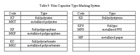 capacitor markings capacitor values markings images