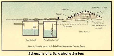 mound system diagram mound septic system septic line