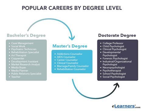 types of psychology career options what works for you