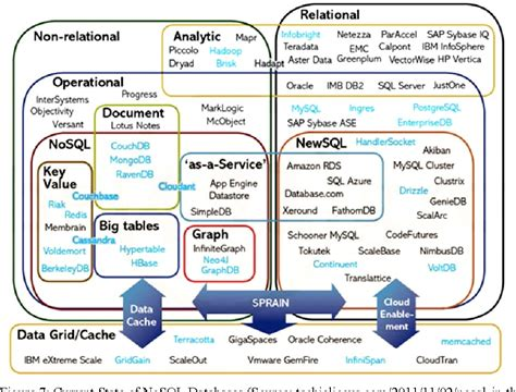 figure database figure 7 from nosql database new era of databases for big