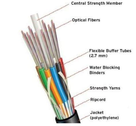 Serat Fiber Fiber Glass how to differentiate between coaxial and optical fiber cable quora