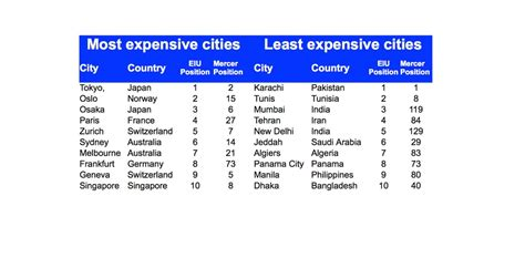 cheapest cost of living cities the world s most and least expensive cities plus the most