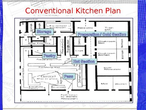 kitchen design and layout ppt презентация kitchen design template