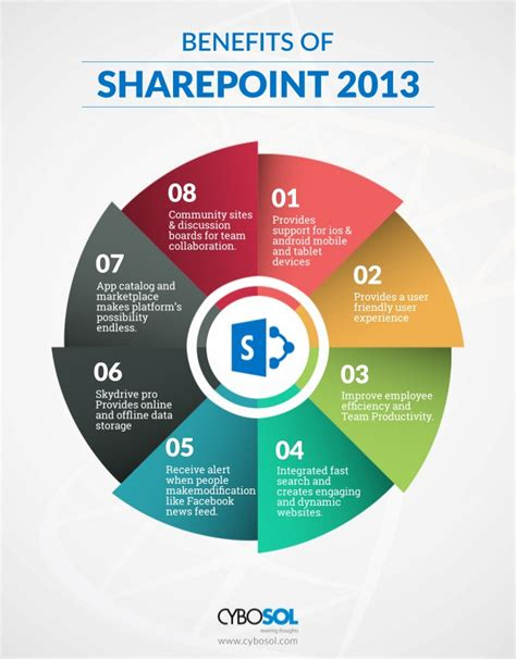 Benefit Of Change Mba To Ms by Benefits Of Sharepoint 2013 Sharepoint 2010