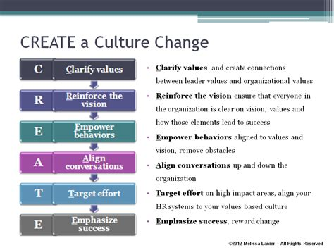 create a building 6 steps to change your organizational culture hr outsider