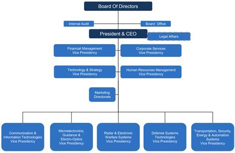 ebay organizational structure 28 organizational structure organizational chart
