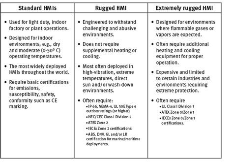 what does rugged means rugged hmi beijer electronics