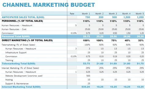 marketing budget template excel channel marketing budget template