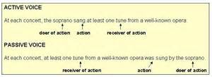 Active Voice In Essay Writing Means by Active Passive Voice