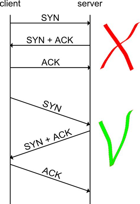 sliding window protocol diagram tool for drawing protocol sequence diagrams stack overflow