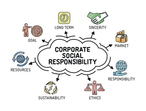 corporate responsibility corporate social responsibility a simple guide the