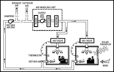 Grilles D Aération by Diagram Of Vav System Are Bs Building Systems