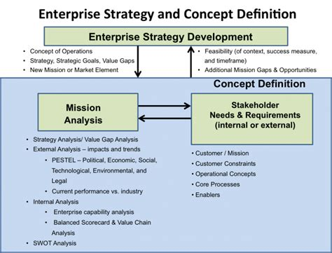 definition design and development business or mission analysis sebok