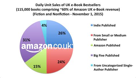 Best Sell Amazon by November 2015 The Uk Report Author Earnings On Amazon