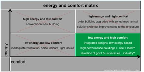 energy comfort systems energy efficiency entropy exergy efficacy