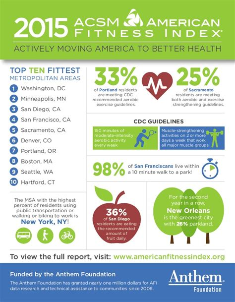 2016 afi report american fitness index 2015 acsm american fitness index infographic icma org