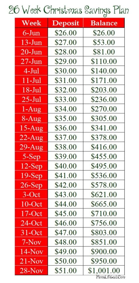 christmas savings plan on pinterest savings plan 52