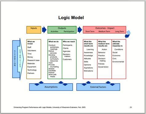 Evaluation Logic Model Template by Logic Model Diagram Wiring Diagram