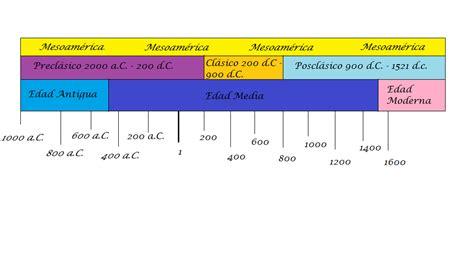 linea del tiempo de las civilizaciones agricolas de mexico bloque 1 las culturas prehisp 193 nicas y la