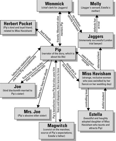 great expectations underlying themes character map