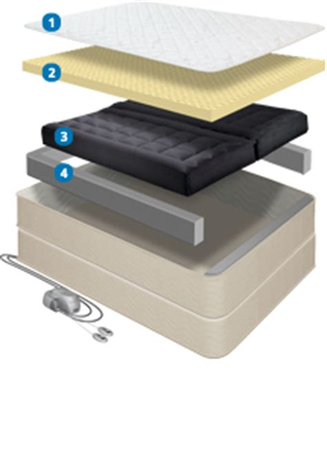 rv mattress adjustable bed by comfortaire likened to sleep number