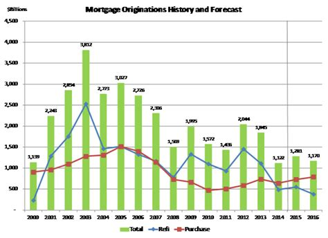 Mba Housing Forecast by Mba Forecast Here S Why Mortgage Lending Will Grow