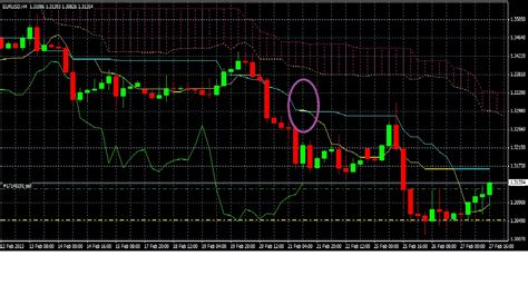 swing and day trading swing trading o 249 daytrading forum forex
