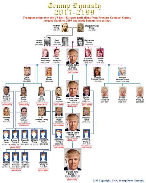 donald trump family tree trump family tree dynasty 2017 2199